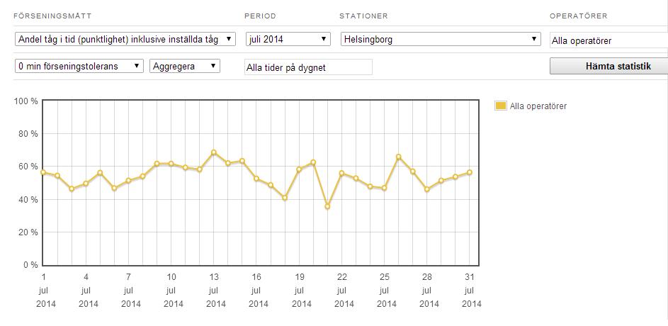 Skånetrafiken Statistik: Juli (via tågstatistik.se http://xn--tgstatistik-x8a.se )